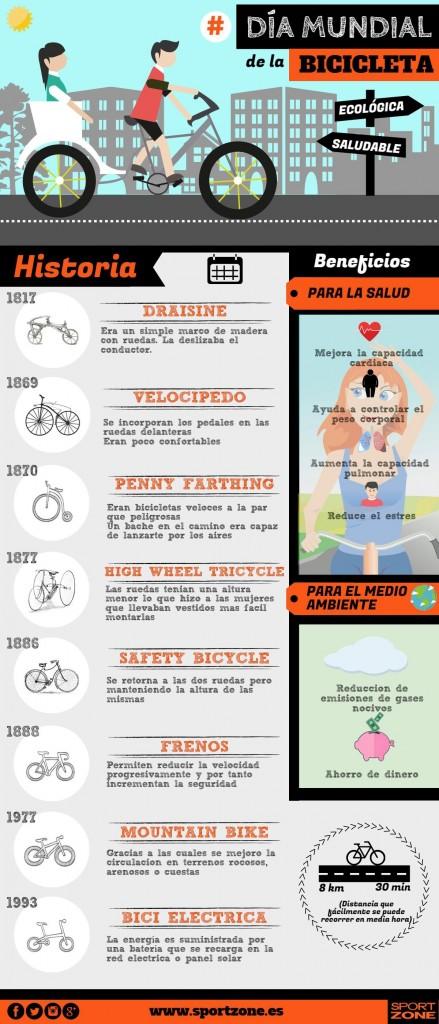 19 de abril: Día Mundial de la bicicleta